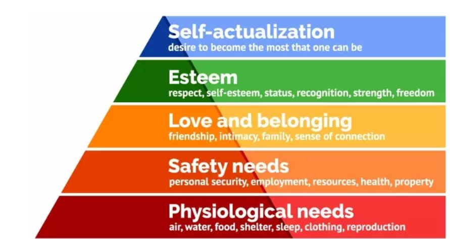 The 7 Perspectives of psychology explained: Maslow's Hierarchy of needs